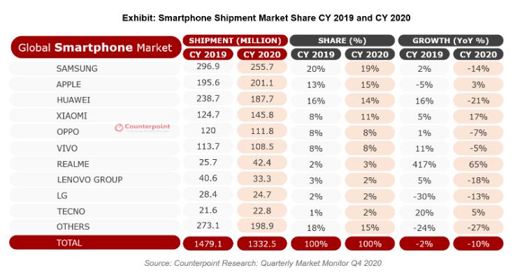 Smartphonemarkt 2020