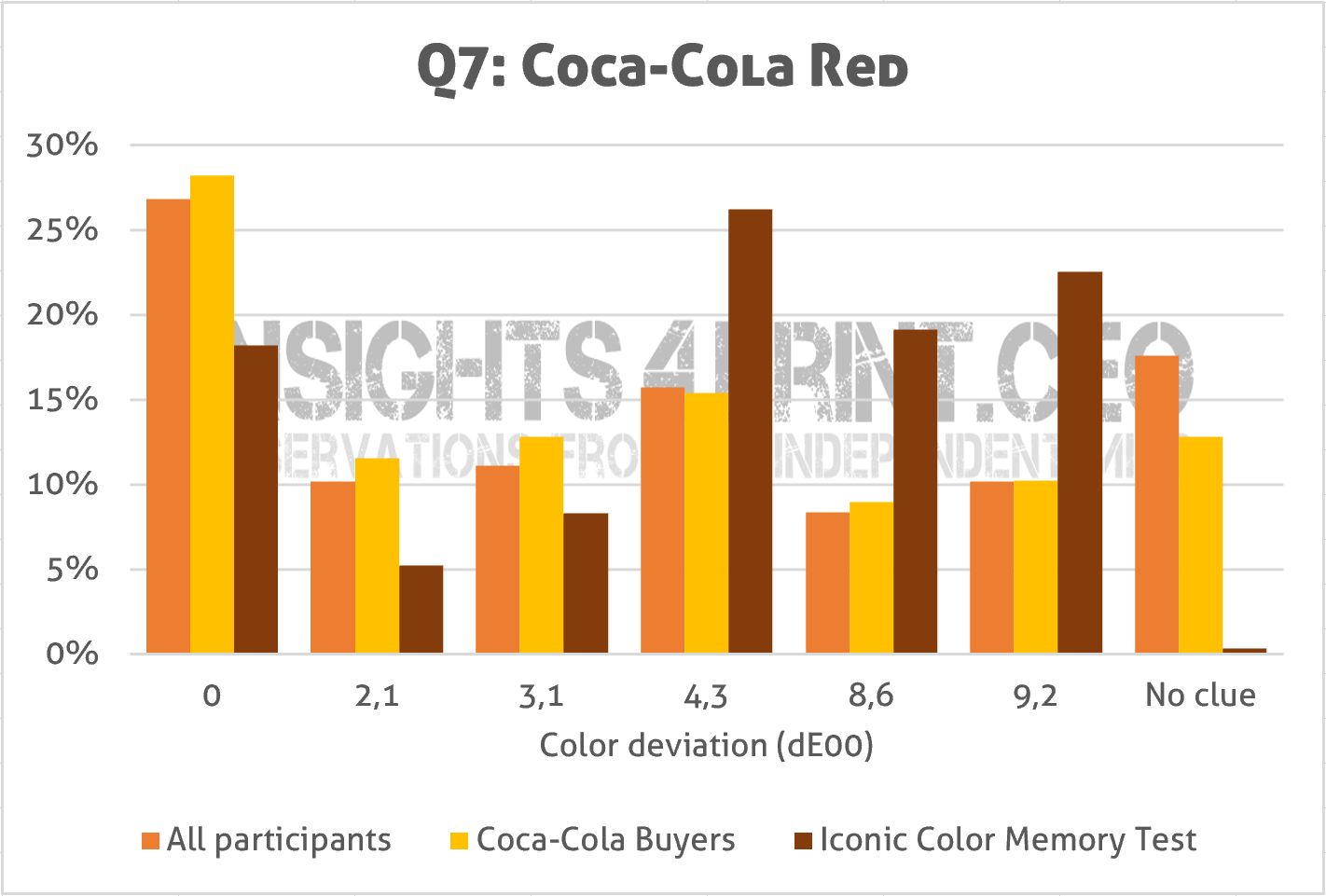 Which version is the right Coca-Cola red? Compared to earlier test