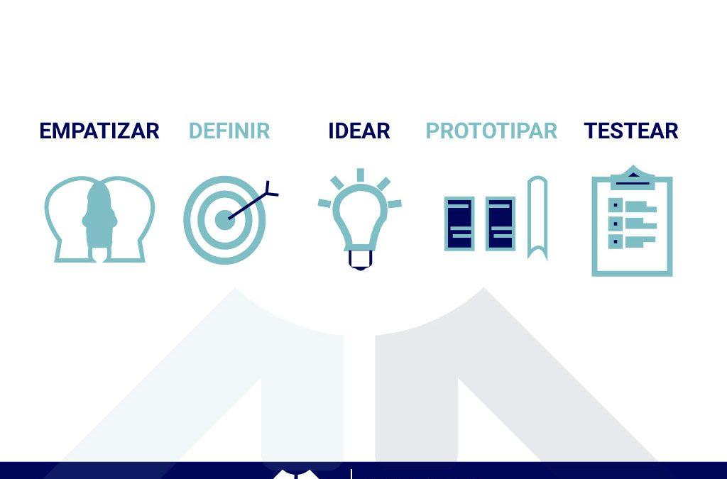¿Qué es Design Thinking y por qué es tan popular?