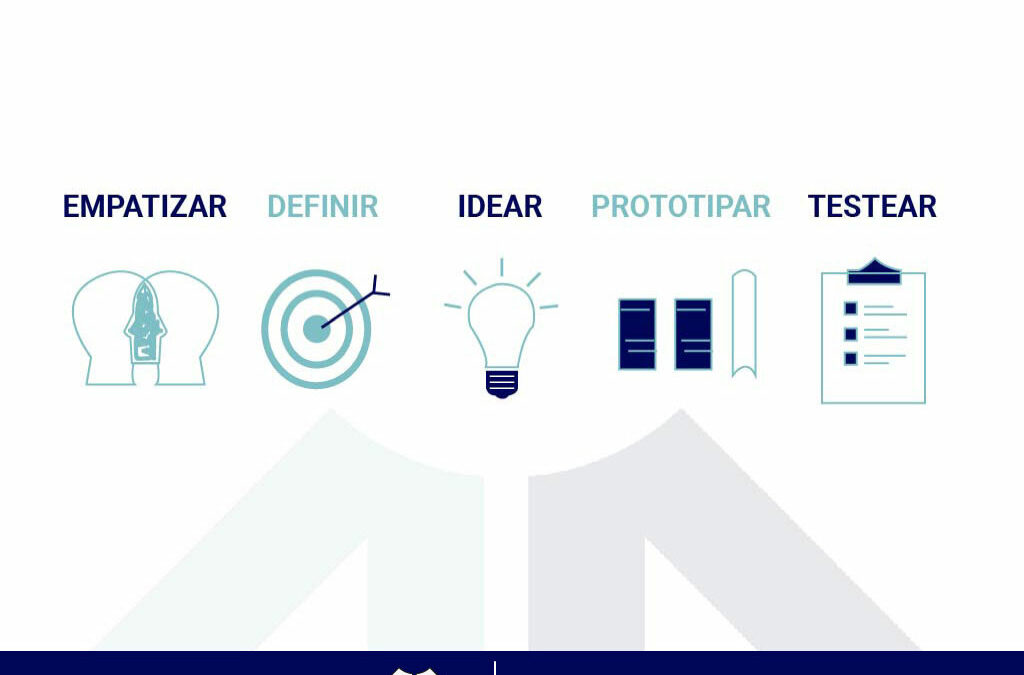 ¿Porque Design Thinking?