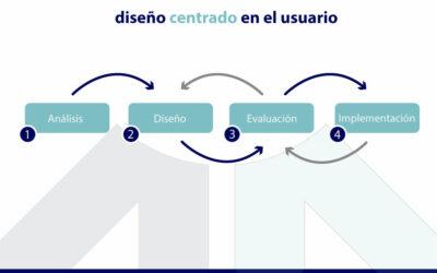 Un enfoque centrado en el usuario para el diseño móvil y un proceso de 5 etapas para su uso