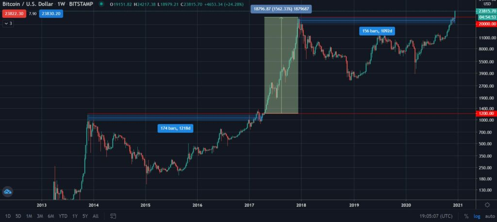 Bitcoin Previous Price Action