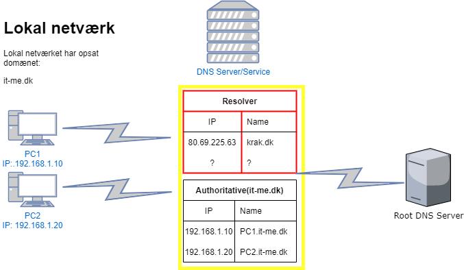 DNS Resolver cache