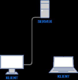 Klient-server-it-made-easy