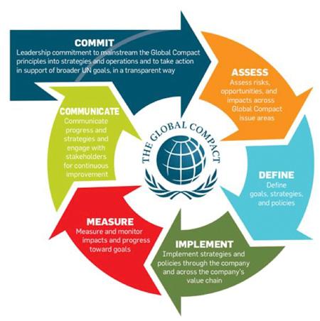Global compact management model
