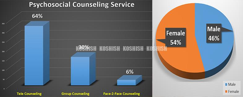Left, Bar Graph showing 64% of tele counseling, 30% group counseling and 6% face 2 face counseling. Left, pie chart showing 54% female, 46% male