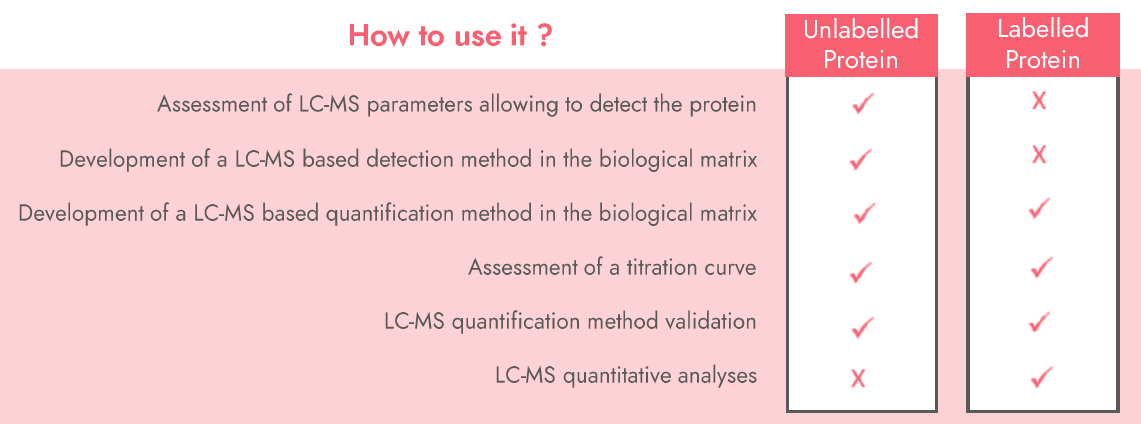 How to use SIL proteins in targeted mass spectrometry