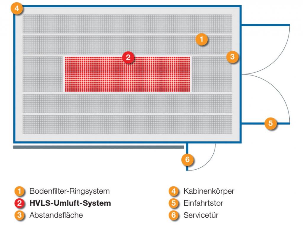 HVLS-Umluft-System