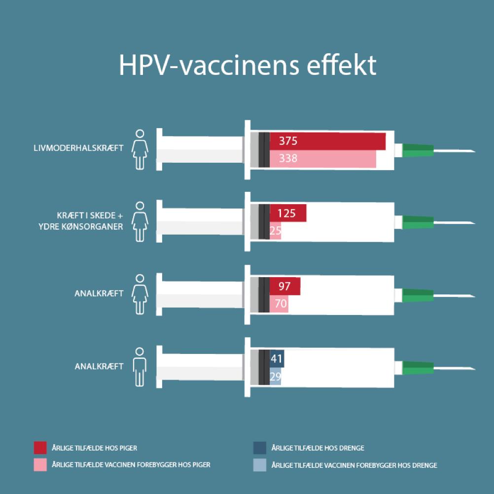 Symptomer mandlerne kræft i HPV og