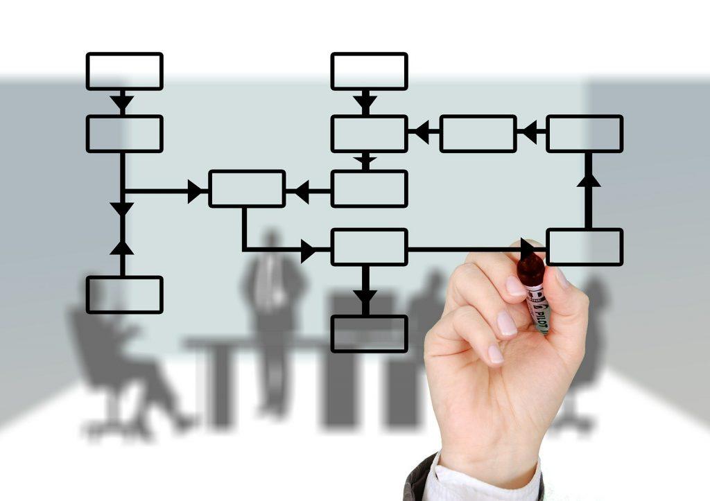 Mapowanie procesów, prowadzenie warsztatu