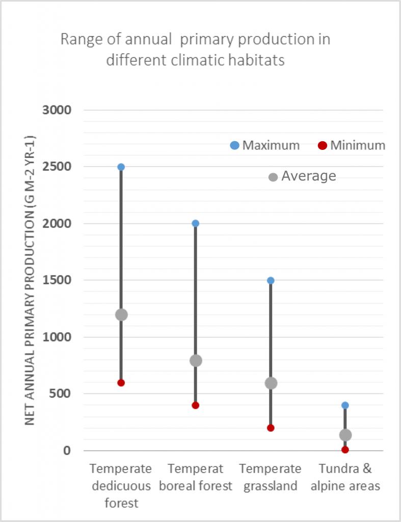 Figure showing the maximum, minimum and average productivity in different climatic habitats.