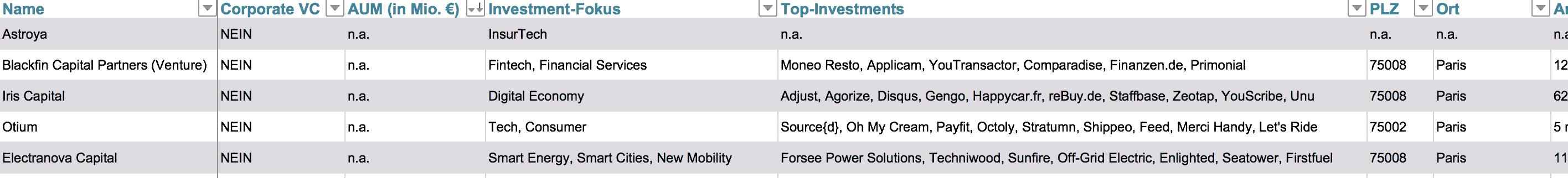 liste venture capital frankreich