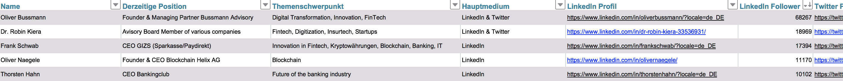 Liste Fintech Influencer Finanzbranche Deutschland