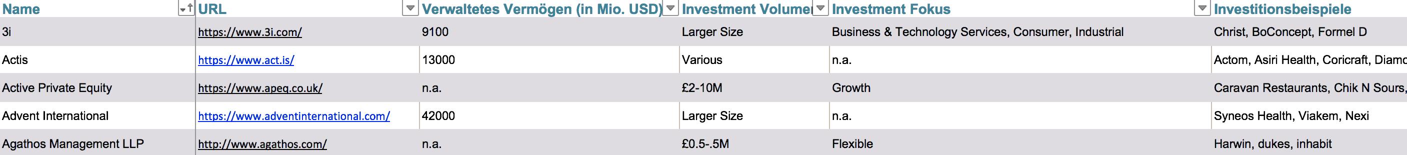 Liste Private Equity Fonds Firmen UK Vereinigtes Königreich