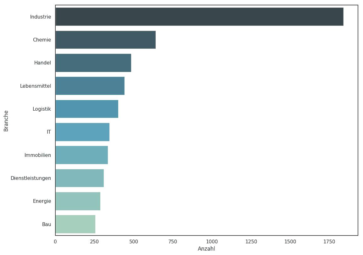 branchen der größten unternehmen deutschland