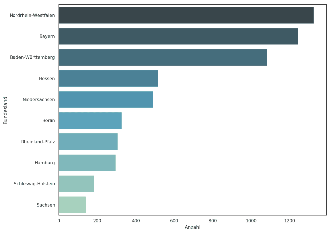 Bundesländer Umsatzstärkste Unternehmen Deutschland