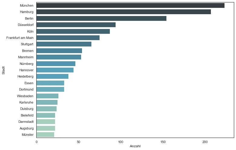 Städte mit den größten deutschen Unternehmen