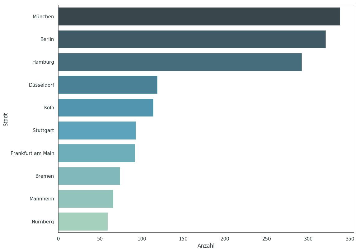 städte mit den größten unternehmen deutschlands