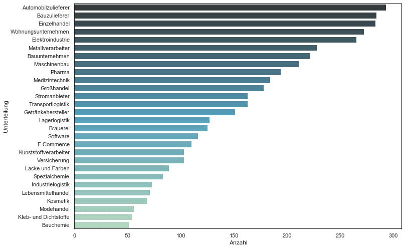 Unterteilung Unternehmen der Liste der größten deutschen Unternehmen