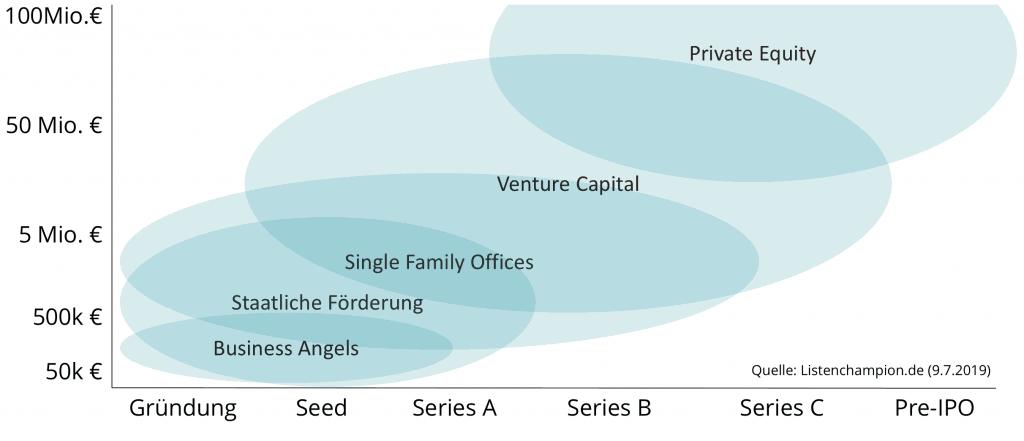 finanzierungsphasen und investoren biotech startups