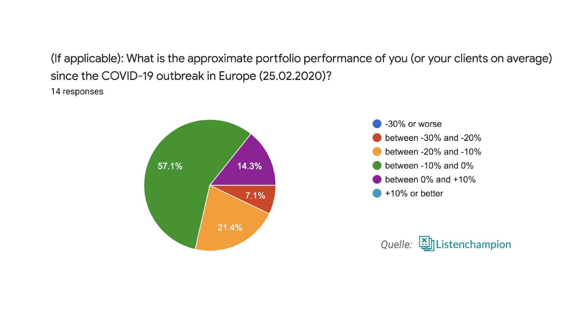 performance von family offices corona krise