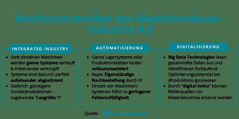 Wachstumstreiber des Maschinenbaus - Industrie 4.0