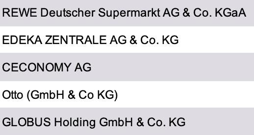 Vorschau Einzelhandelsunternehmen Deutschland