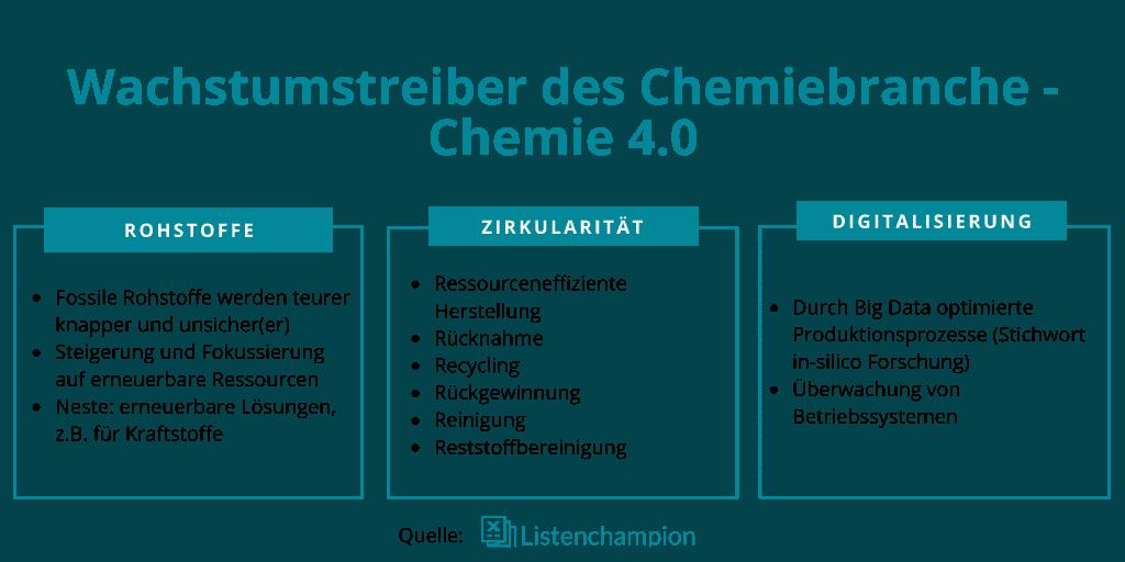 Chemie Wachstumstreiber