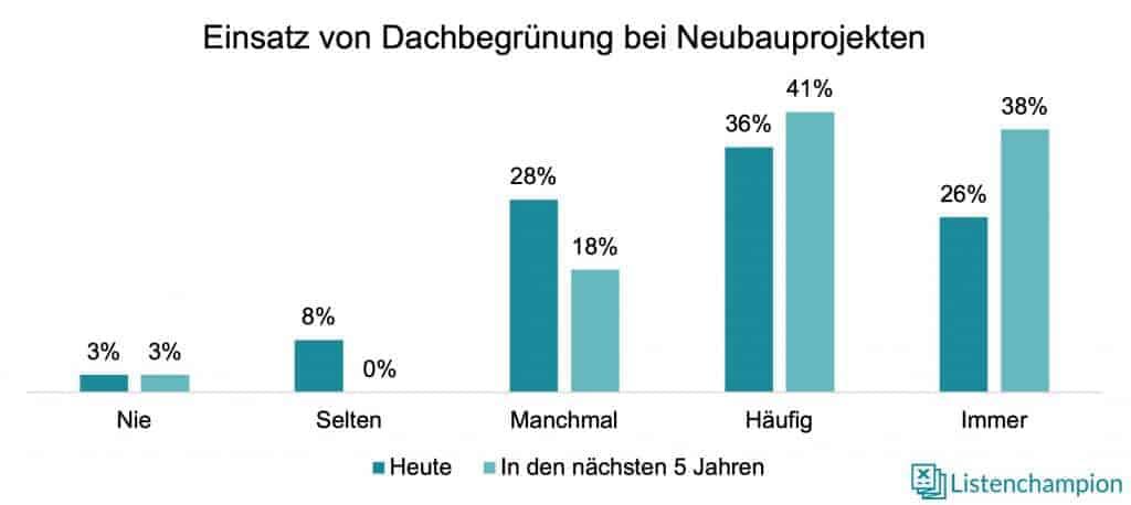 Dachbegrünung Neubauimmobilien Deutschland