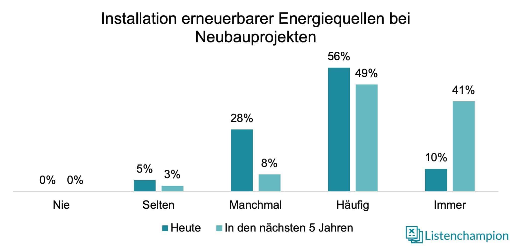 Erneuerbare Energiequellen Neubauprojekte