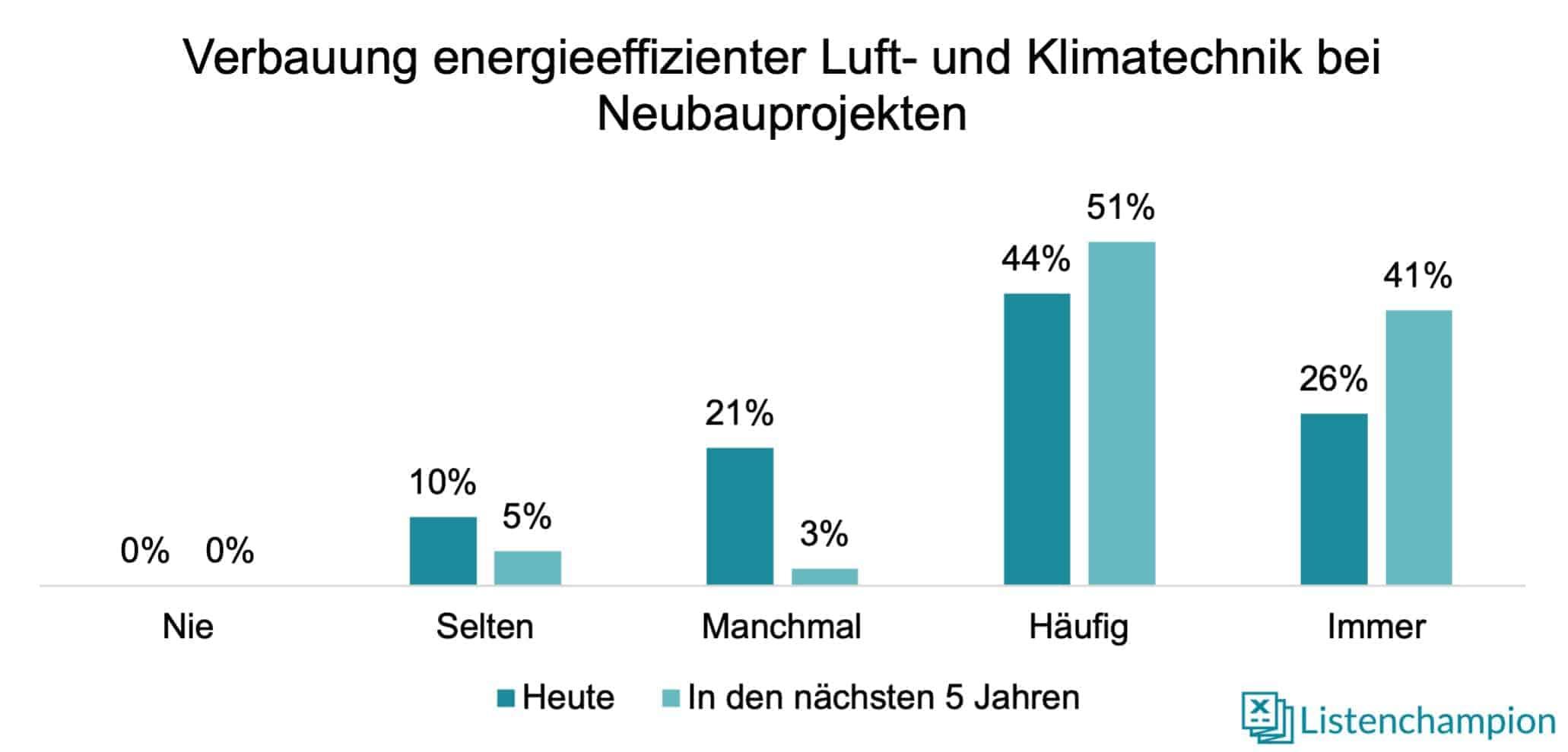 Energieeffiziente Luft und Klimatechnik