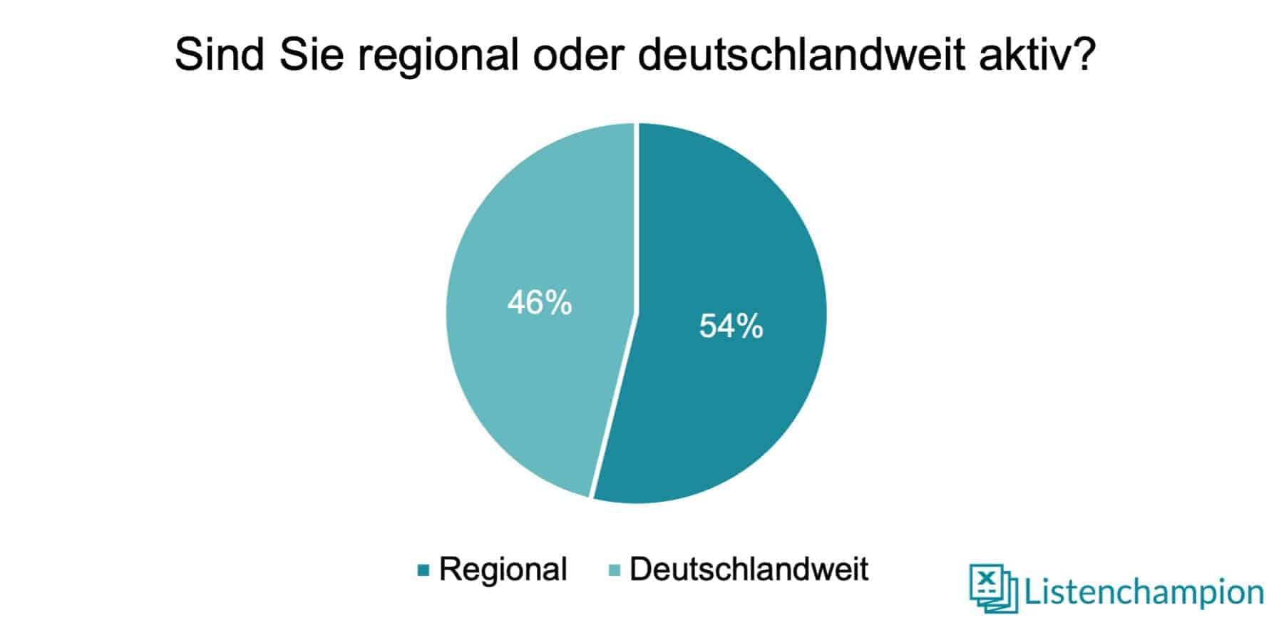 Regionale Verteilung Projektentwickler Studie