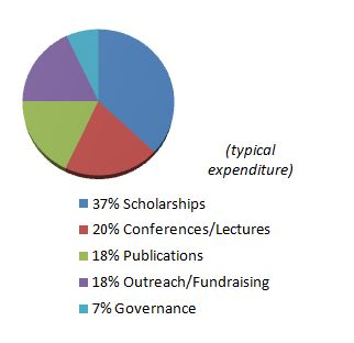 Typical expenditure
