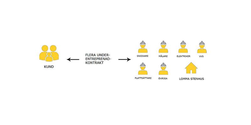lomma-stenhus-delad-entreprenad