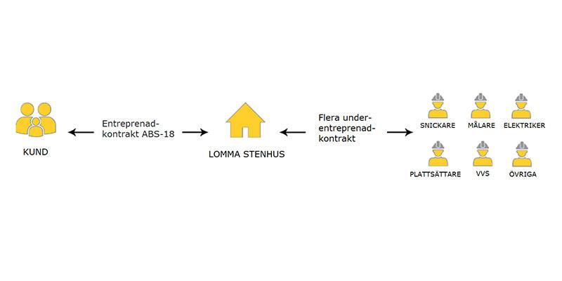 lomma-stenhus-totalentreprenad