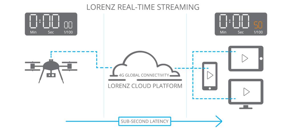 Lorenz Real Time Streaming