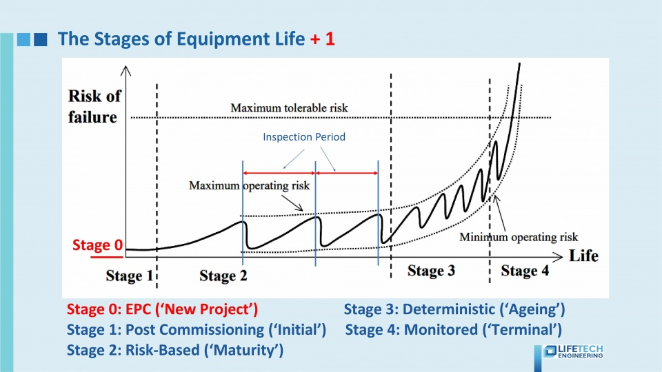 07 RBI Implementation Stages of equipment life