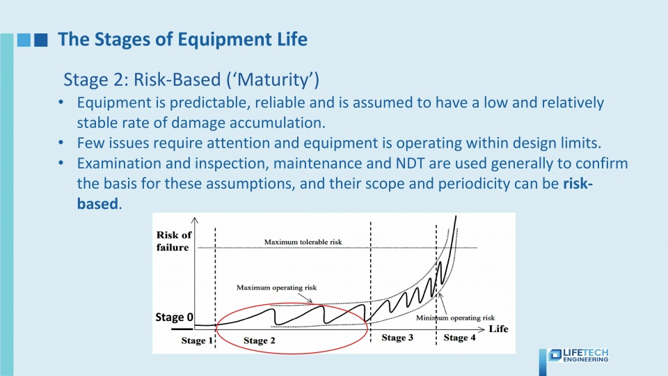 RBI risk based maturity stage