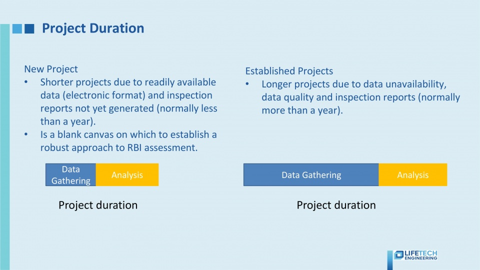 RBI project duration