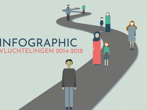 Infographic SchrijfSchrijf