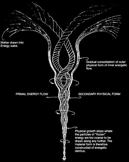Vortex illustration as it represents a possible energy path