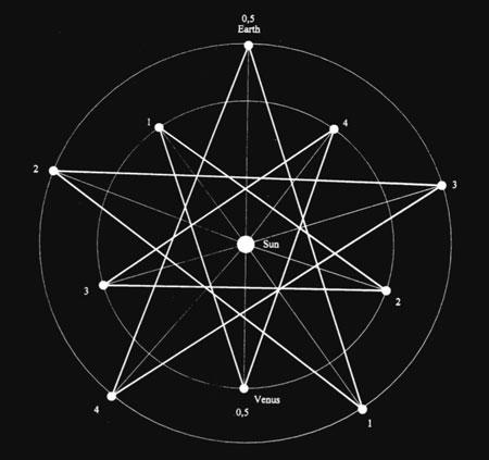 584 Day Harmonic - Grail secret