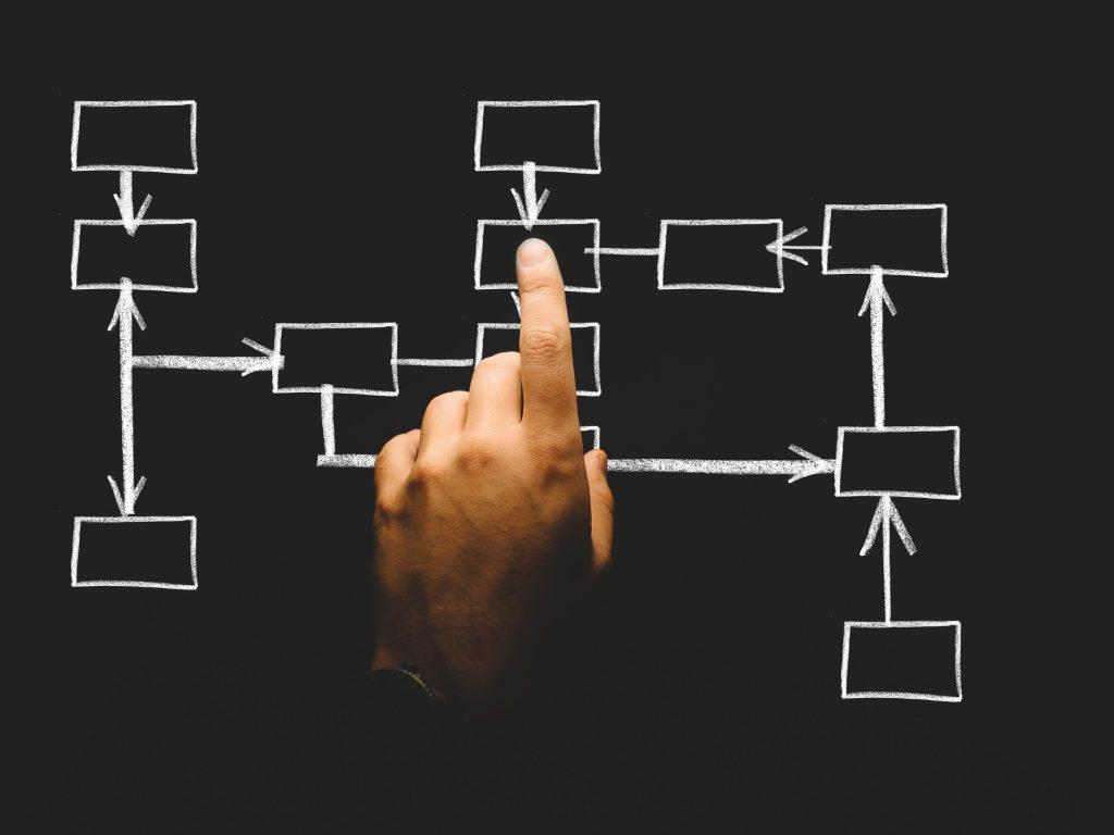 Business Process Reengineering (BPO)