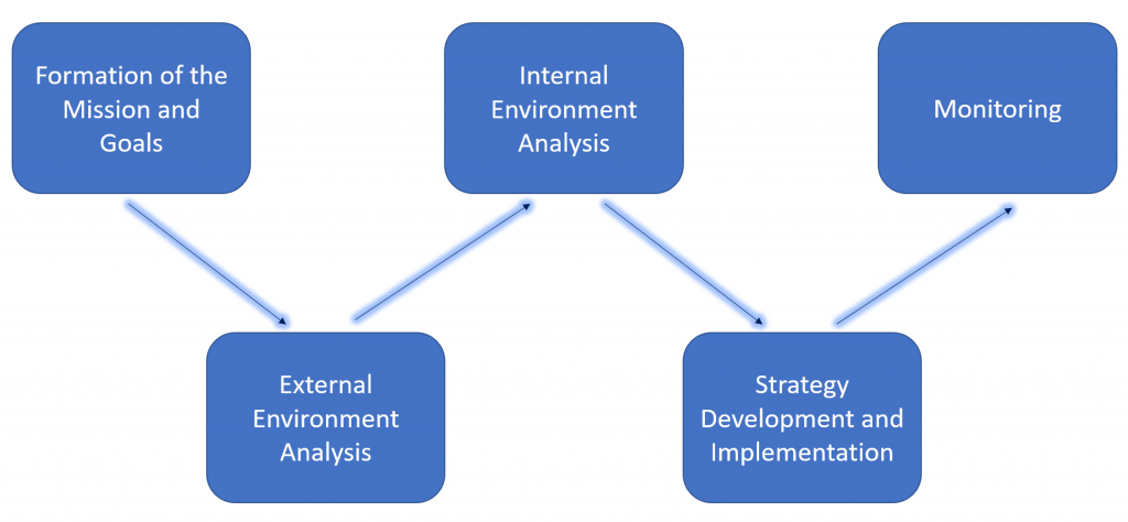 Stages of marketing strategy formation