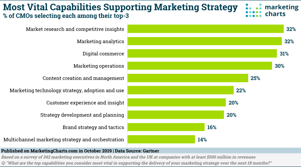 Most Vital Capabilities Supporting Marketing Strategy