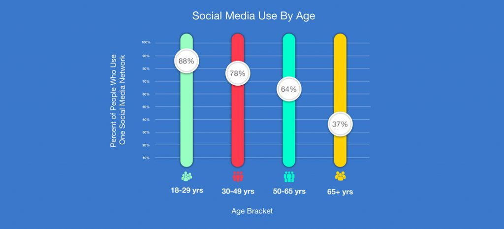 Social Media Users by age