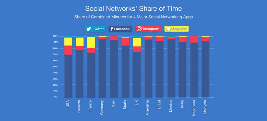 Social Networks' Sare of Time