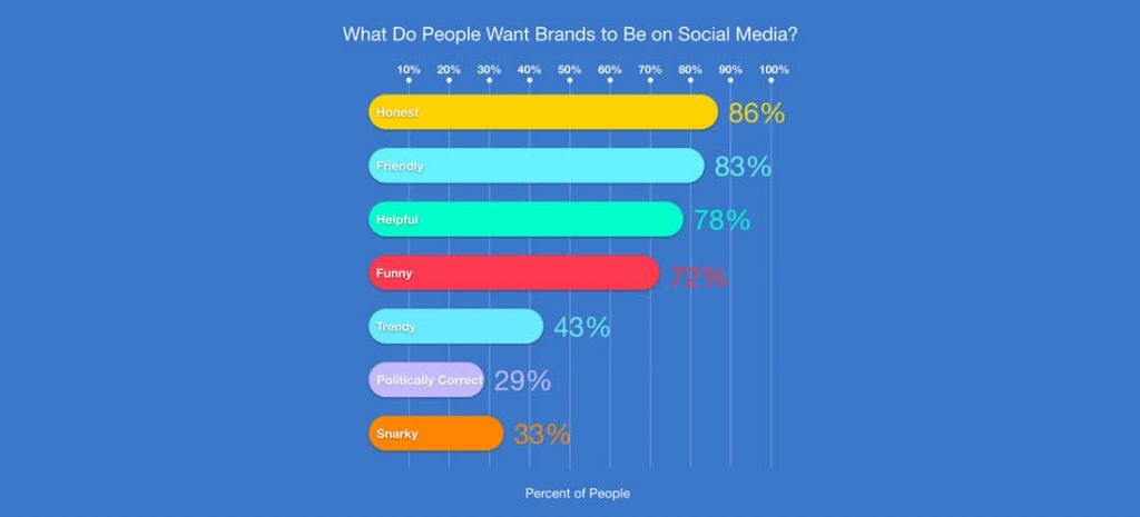 What People Want Brands to Be on Social Media
