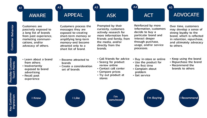 4-A to 5-A structure -  awareness, appeal, ask, act, advocate