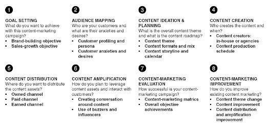 Step by Step Content Marketing